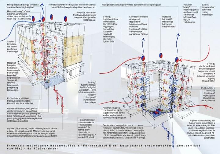 pte pmmk science building 21